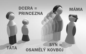 , Klasické konstelace rodinného systému – 28. 11. 2019, Konstelace.info