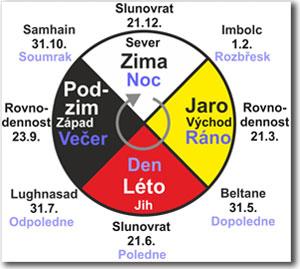 Šamanismus, Koncept čtyř duší, Konstelace.info, Konstelace.info